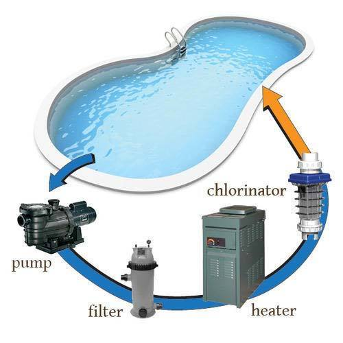 Swimming Pool, Biodigesters and Septic Blow Aerator Repair and Maintenance Services